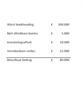 vennootschapsbelasting berekenen